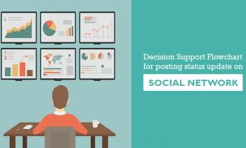Decision Support Flowchart for posting status update on Social Network